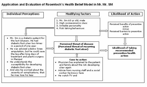 Health Belief Model Hbm